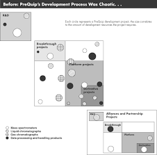 Creating Project Plans To Focus Product Development