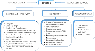 Applied Materials Organization Chart Organization Structure Envis Resource Partner On Climate