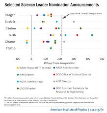 Trump Lags Predecessors In Naming Science Agency Leaders
