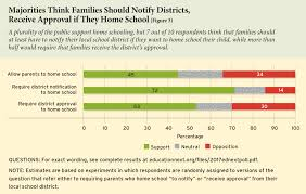 School Survey Questions For Parents The 2017 Ednext Poll On School Reform Public Thinking On School