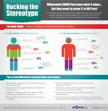 infographics from the career network by beyond how veteran hr professionals really feel about job seekers from the millennial generation