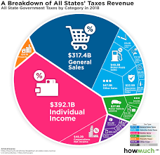 In One Chart Where Do State Tax Revenues Come From