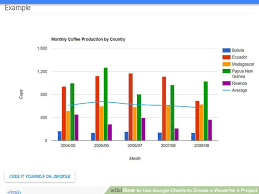 How To Use Google Charts To Create A Visual For A Project 6