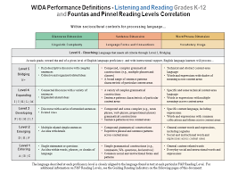Fountas Pinnell Correlation Chart Wida Listening And Reading Performance Definitions And
