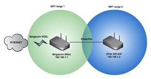 creating one wifi network multiple access points savjee be diagram of the network setup