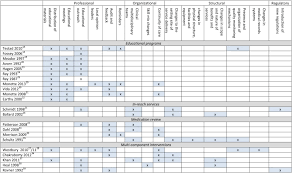 Psychiatric Medications Chart Interventions To Reduce Inappropriate Prescribing Of