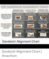 The Sandwich Algnnent Chare Sandwich Alignment Chart