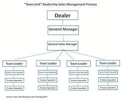 Car Dealership Organizational Chart Car Dealership Organizational Chart Related Keywords