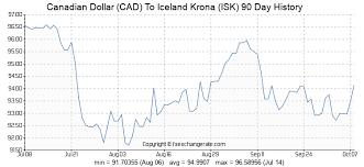 7900 Cad Canadian Dollar Cad To Iceland Krona Isk