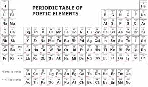 The Poetry of the Periodic Table - Thinktank, Birmingham, 9 ...