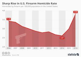 Chart Sharp Rise In U S Firearm Homicide Rate Statista