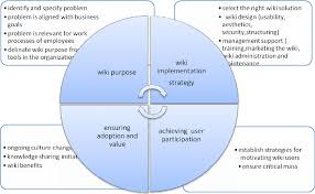 Wikis Business Figure 1 From Wikis As Knowledge Management Systems Issues