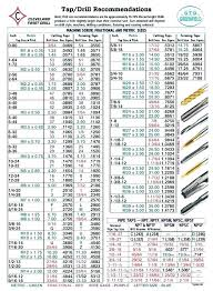 Drill Bit Sizes For Metric Taps Woodcontractors Co