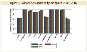 answers why do many n immigrants in the us not assimilate educational attainment earnings occupational prestige employment status and labor force participation rates as compared to native born americans