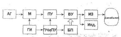 Реферат Аппарат для ультразвуковой терапии обобщенная структура  Рисунок 4 Структурная схема аппарата ультразвуковой терапии