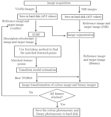 Flow Chart Of The Image Stitching Algorithm Download