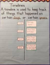 Personal Timeline Project | Social Studies | Pinterest | Timeline ...