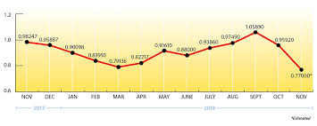 Propane Price Chart Propane Winter Price Forecast Ray Energy
