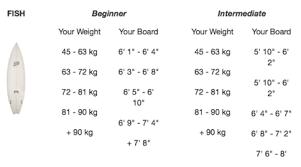 Surfboard Size Chart What Size Surfboard Should I Get Gershon Borlai Medium