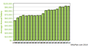 Department Of Labor Salary Chart Forestry And Conservation Science Teachers Postsecondary