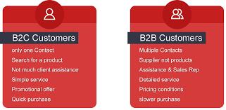 B To B Sales Magento The B2b E Commerce Platform