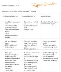 Rujuta Diwekar Food Chart