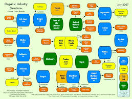 Food Company Product Tree Diagram Organic Processing Industry Structure Philip H Howard