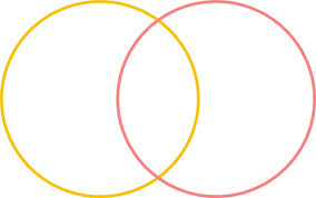 How To Read A Venn Diagram With 3 Circles Science History The Simple Brilliance Of Venn Diagrams Cosmos