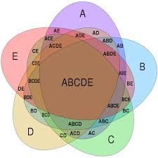 Which Statement Belongs In The Area Section Of The Venn Diagram File Symmetrical 5 Set Venn Diagram Svg Wikimedia Commons