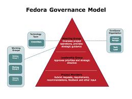 Governance - Fedora