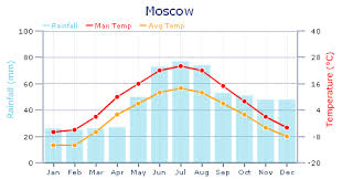 Taiga Temperature Chart Biome Travel Journal To The Taiga