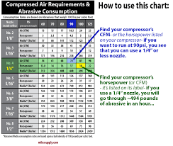 chart for compressed air and sandblasting stone accessories