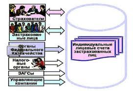 Дипломная работа Пенсионная система Российской Федерации и пути  Рисунок 1 2 Накопление информации о пенсионных правах граждан