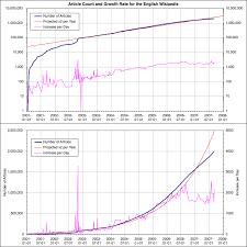 Chart Paper Wikipedia Wikipedia Modelling Wikipedias Growth Wikipedia