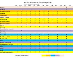 Bar Exam Essays Michigan Bar Exam Essay Frequency Chart Bar Exam Questions