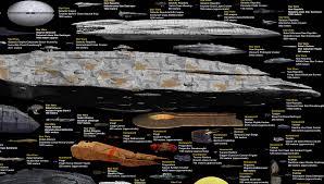 Behold One Chart Every Sci Fi Spaceship Slashgear