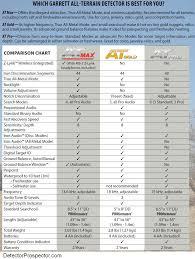Metal Detector Comparison Chart Garrett At Series Comparison Chart Garrett Metal Detectors