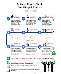 Credit Repair Cloud Credit Repair Software Crm Try It Free