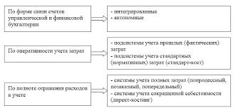 Организация управленческого учета Классификация подсистем управленческого учета