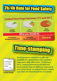 Food Hygiene Poster Food Hygiene Practices Guidelines