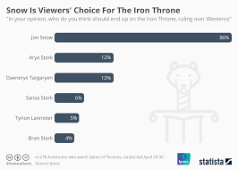 Chart Snow Is Viewers Choice For The Iron Throne Statista