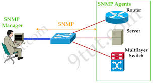 What Is Snmp Ccna Training Simple Network Management Protocol Snmp Tutorial