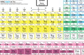 Free Recommendation Letter Sample » Periodic Table And Energy Level ...