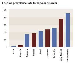 Bipolar Disorder Lifetime Prevalence Rate Bipolar Disorder