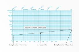 Standard Celeration Chart Software The Power Of Standard Celeration Metrics Centralreach
