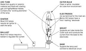 similiar hid ballast wiring diagram keywords ballast wiring diagram also hid bulb wiring diagram on universal hid