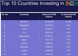 foreign direct investment limit in the different sectors of the fdi flow in
