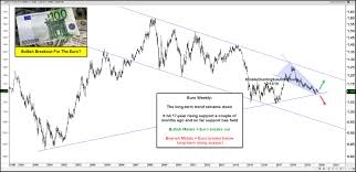 Gold Euro Chart Euro Breakout In Play Gold Bulls Sure Hope So Investing Com