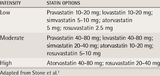 Statin Strength Chart Statin Dosing Ranges And Intensity Download Table