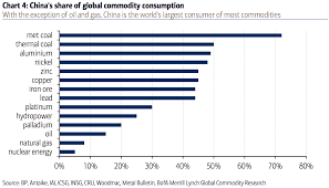 What Is Chinas Share Of Global Commodity Consumption